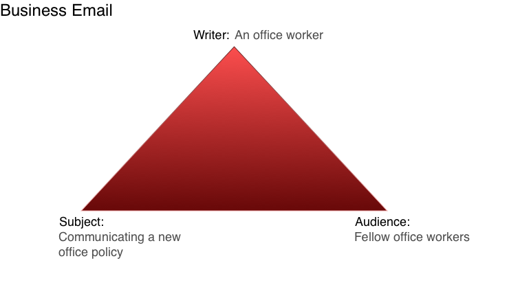 For business email, the writer could be an office worker, the subject could be communicating a new office policy and the audience could be fellow office workers.